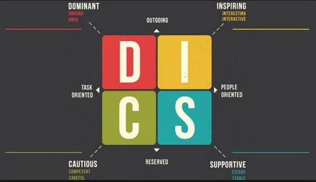 mô hình DICS