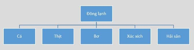 Mô hình Sơ đồ Tổ chức theo Sản phẩm