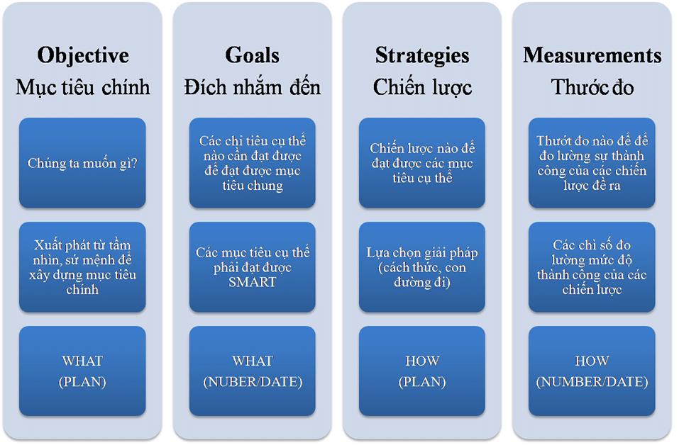 Mô hình OGSM