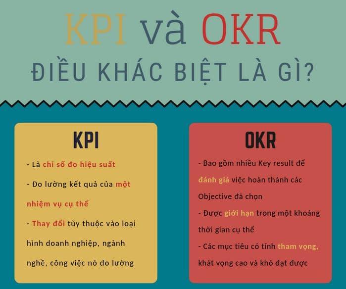 so sánh KPI và OKR