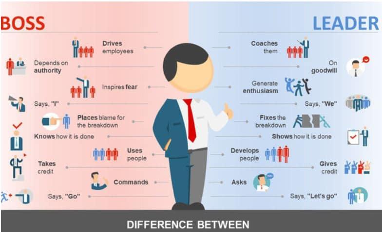 khác biệt giữa quản lý và lãnh đạo