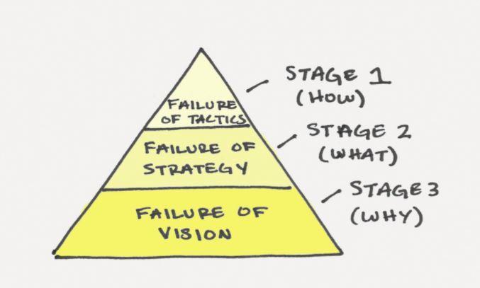 3 cấp độ thất bại