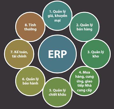 các phân hệ ERP Thế Giới Di Động