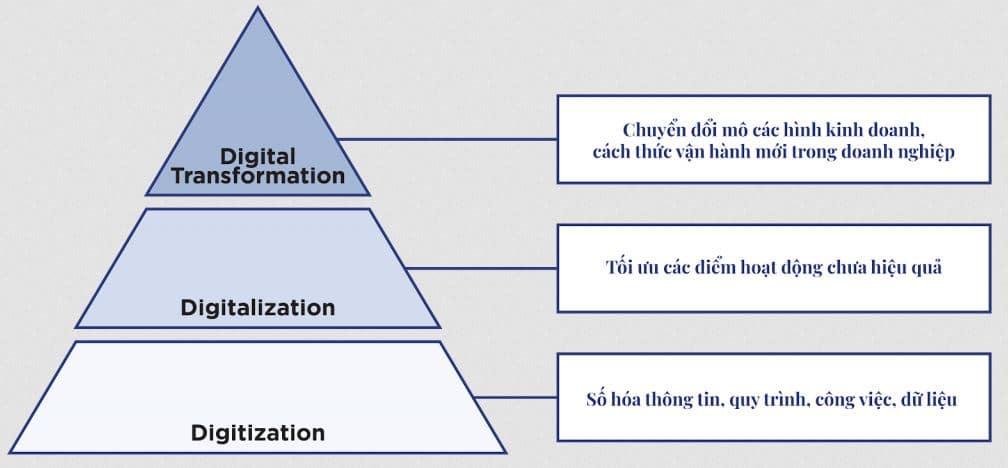 Sự khác nhau giữa digitization, digitalization và chuyển đổi số