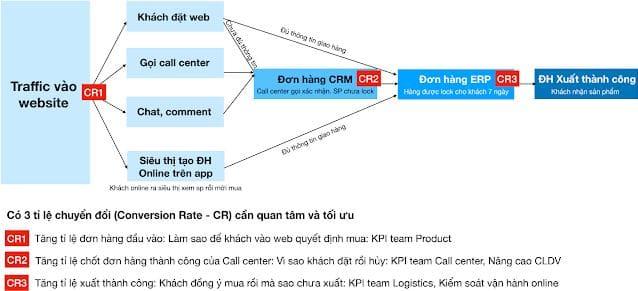 Đường đi của một đơn hàng trực tuyến và các tỷ lệ chuyển đổi cần tối ưu