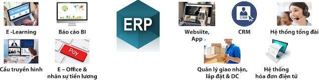 Hệ thống ERP kết nối với các hệ thống khác của TGDĐ