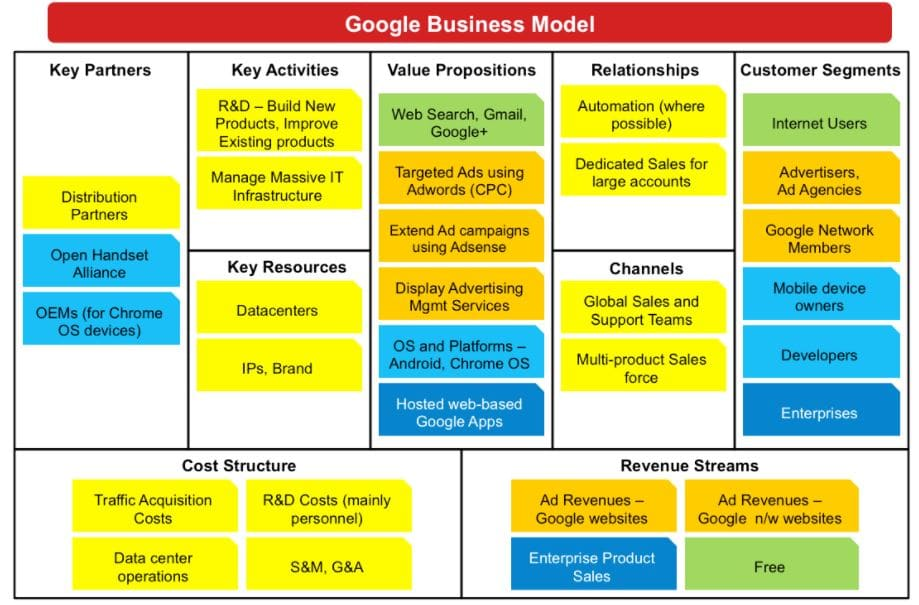 Mô hình Business Model Canvas của google