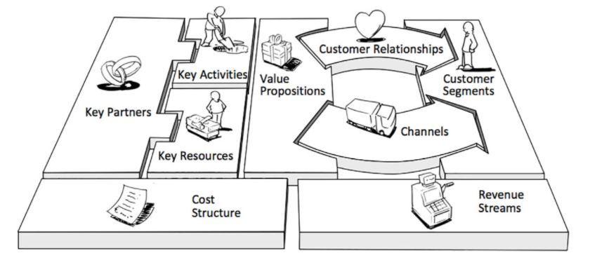 Business Model Canvas là gì