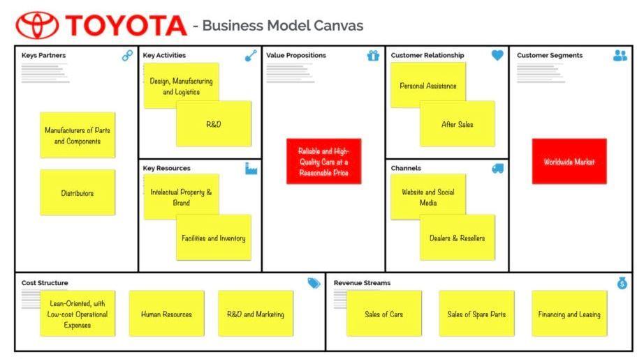 Mô hình Business Model Canvas của Toyota