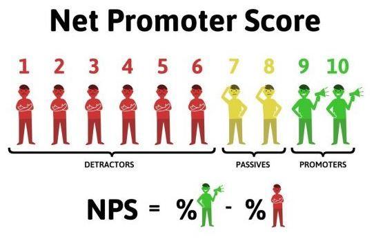 NPS là gì