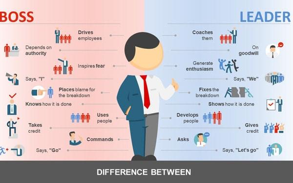 khác nhau giữa lãnh đạo và quản lý
