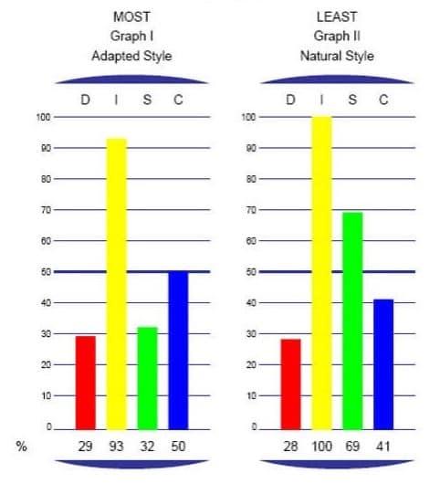 cách đọc biểu đồ DISC