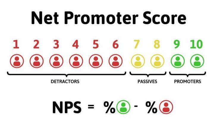 chỉ số NPS
