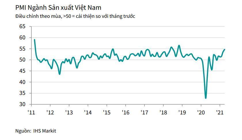 chỉ số PMI Việt Nam