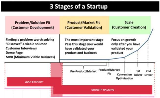 Growth hacking là gì