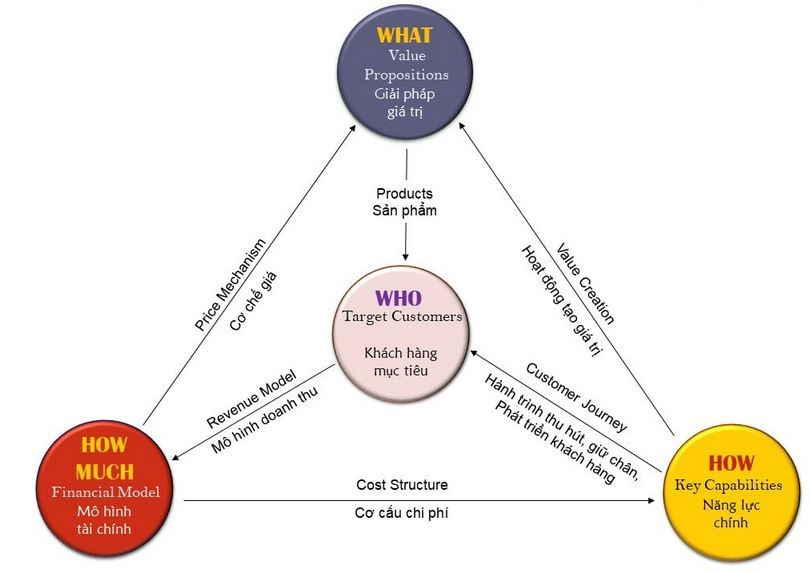 Mô hình kinh doanh của Vietjet Air