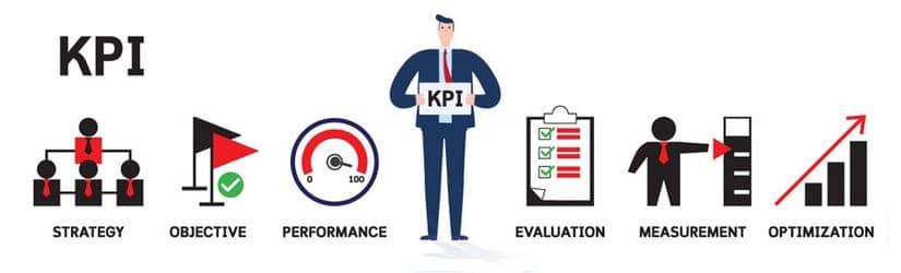 quy trình xây dựng KPI