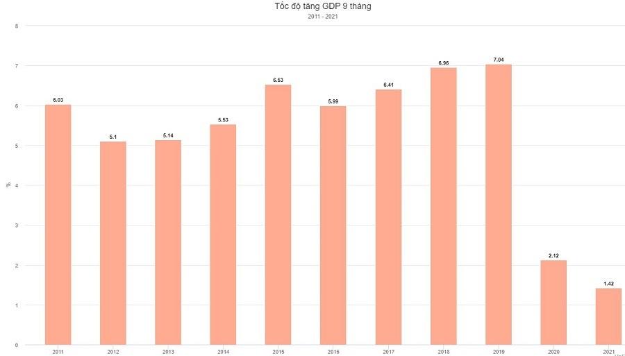 GDP Việt Nam lũy kế 9 tháng năm 2021
