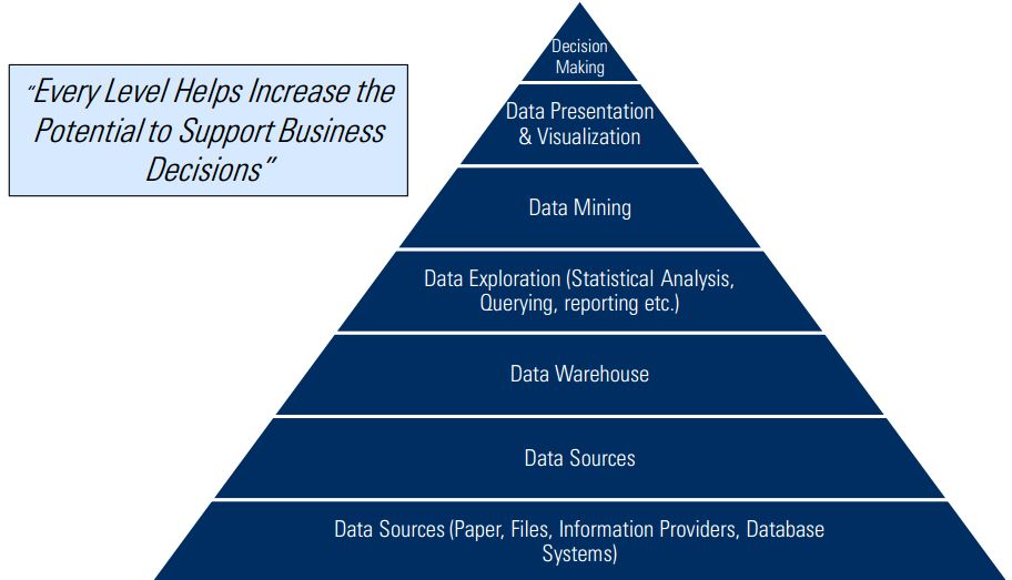 business intelligence là gì