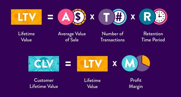 Customer Lifetime Value là gì?