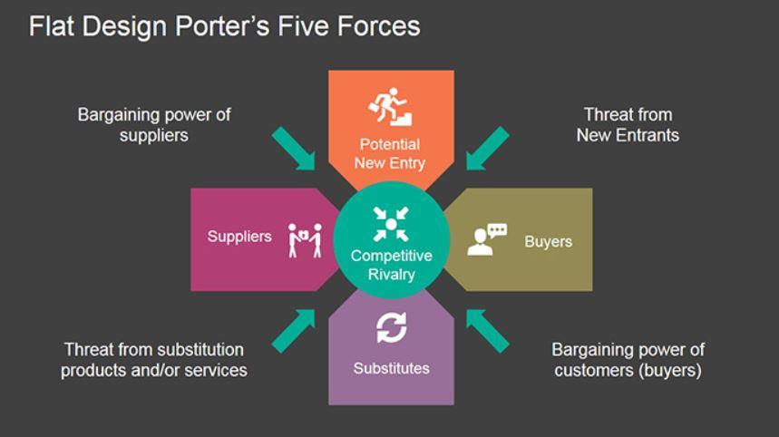 five forces model là gì