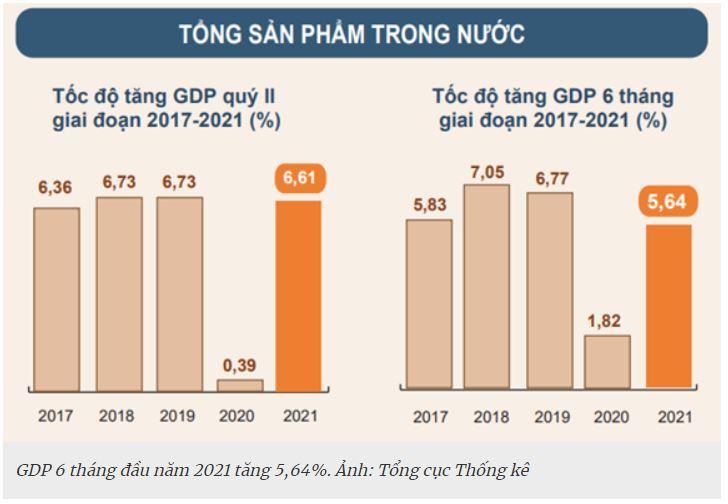 GDP Việt Nam 2021