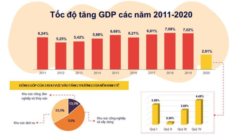 GDP Việt Nam 2020