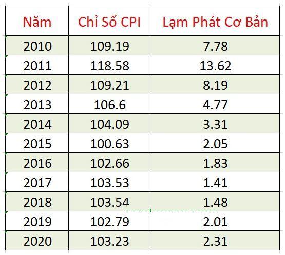 Lạm phát ở Việt Nam từ năm 2010 đến 2020