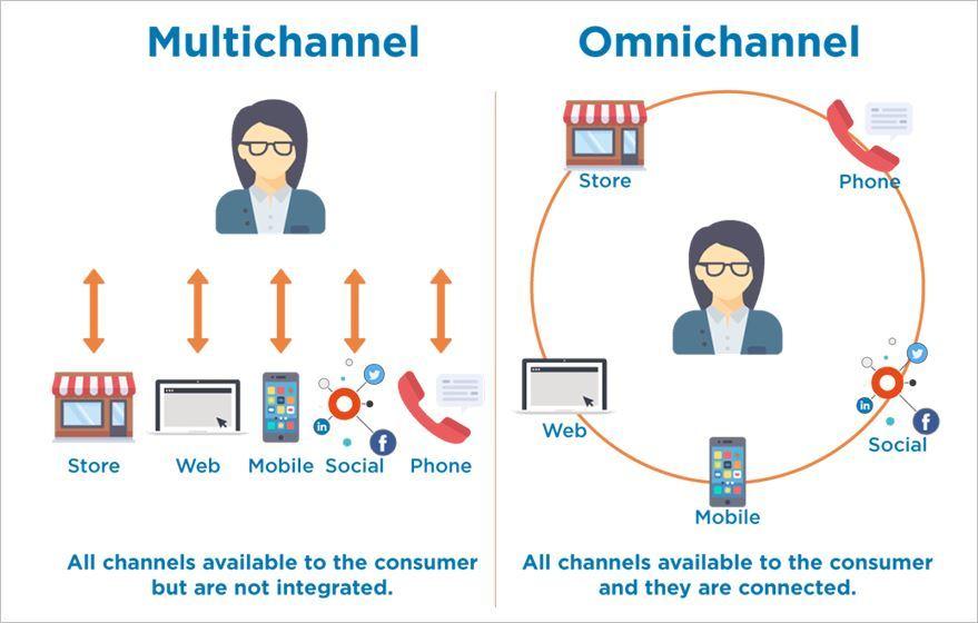 Omni channel là gì