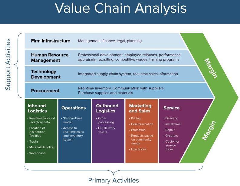 Vận dụng mô hình chuỗi giá trị