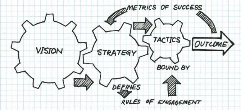 chiến lược và chiến thuật
