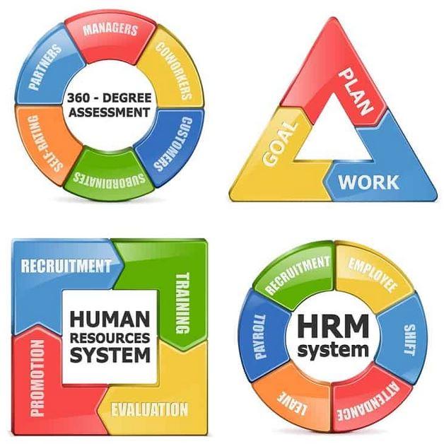 Mô hình quản trị nhân sự HRBP