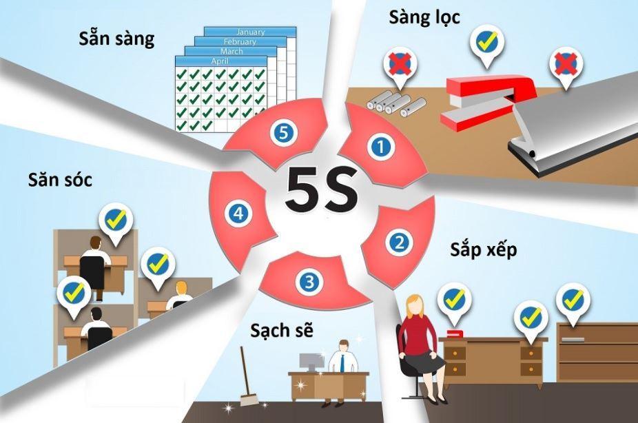 quy trình 5s
