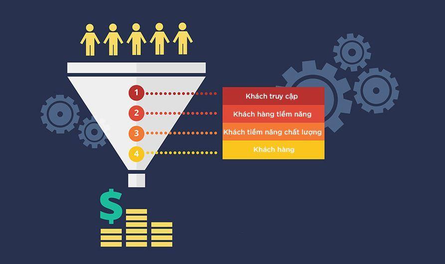 20 cách tìm kiếm khách hàng tiềm năng hiệu quả nhất