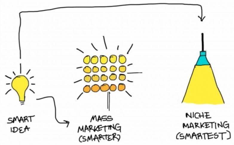 chiến lược marketing cho doanh nghiệp vừa và nhỏ