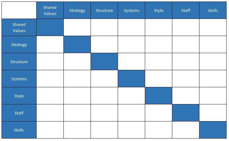 Mô hình 7S của McKinsey